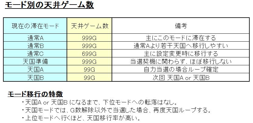 モード別天井ゲーム数