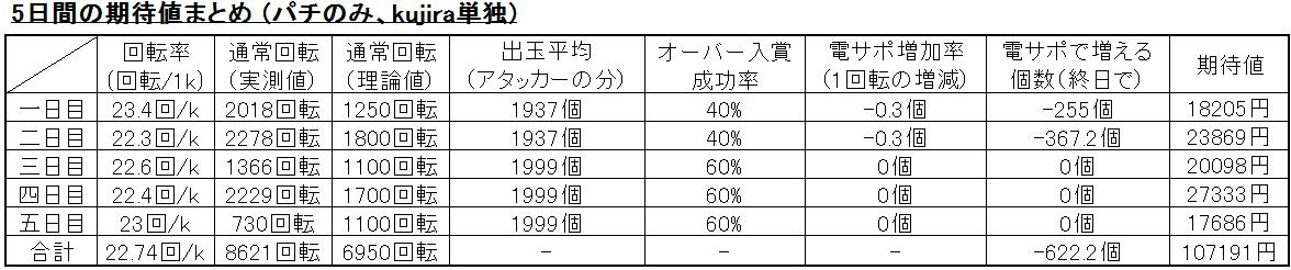 kujira 期待値まとめ(2015-9-19)