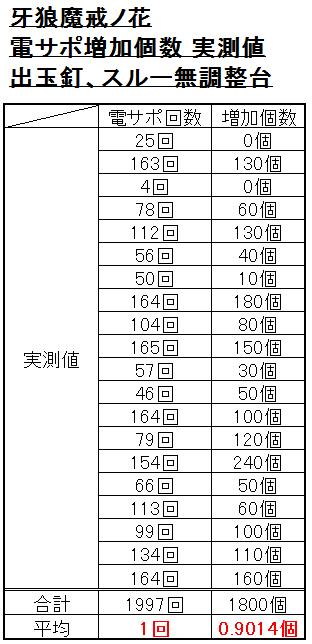 電サポ増加個数 出玉実測値