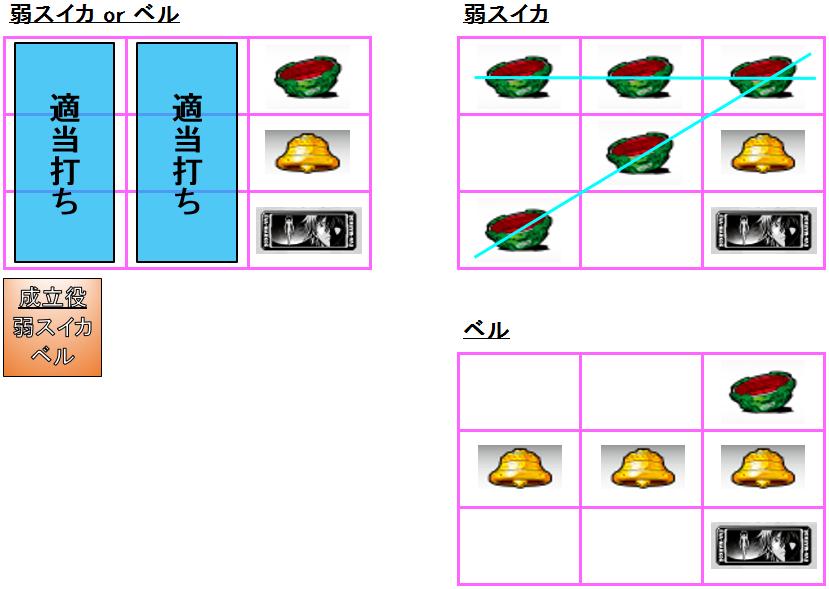 弱スイカ or ベル