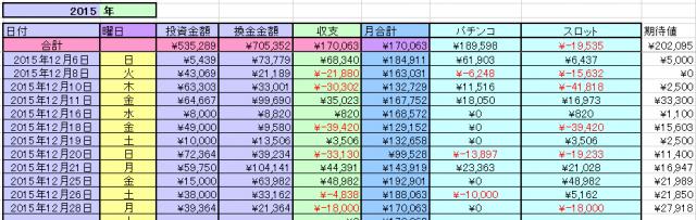 2015-12月収支