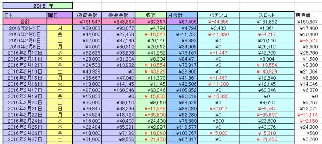 2016-2月収支