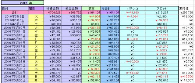 2016-5月収支