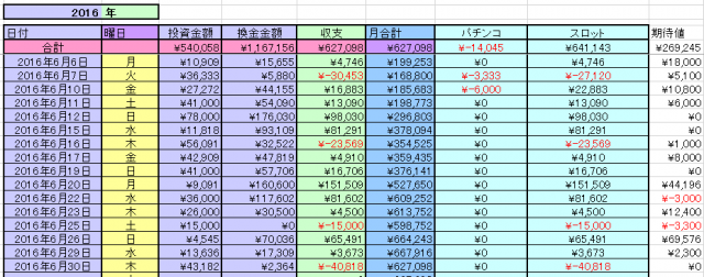 2016-6月収支