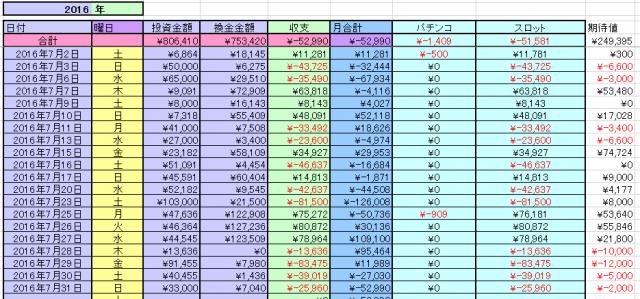 2016-7月収支