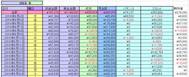 2016-8月収支