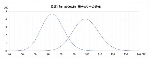 settei6-1-8000G